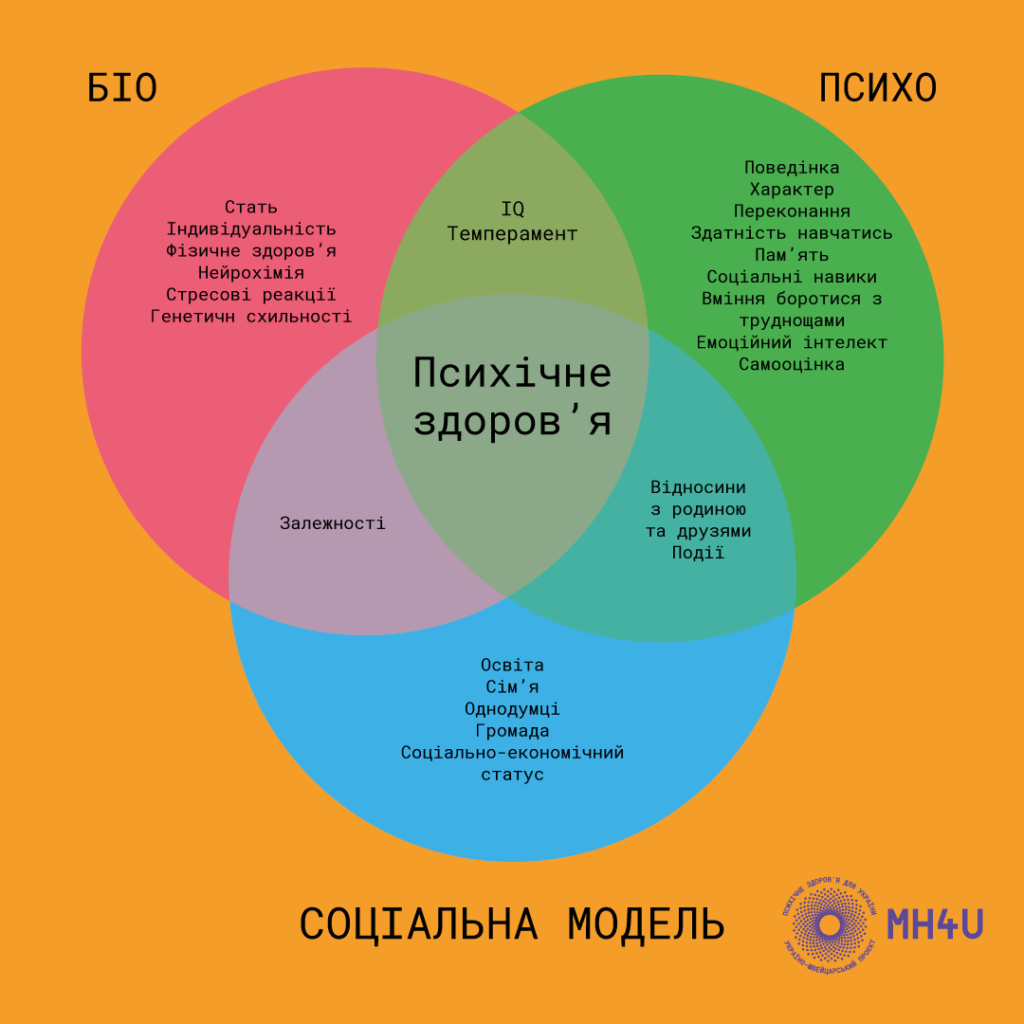 біопсихосоціальна модель допомоги для українців